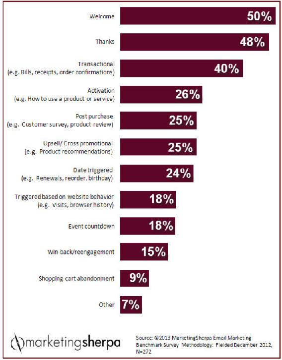 Email marketing autoresponder uses